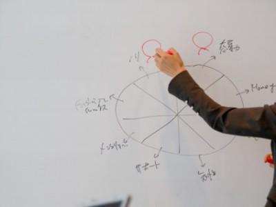 2015/6/20(土) 企業経営者様向け『人材育成セミナー』